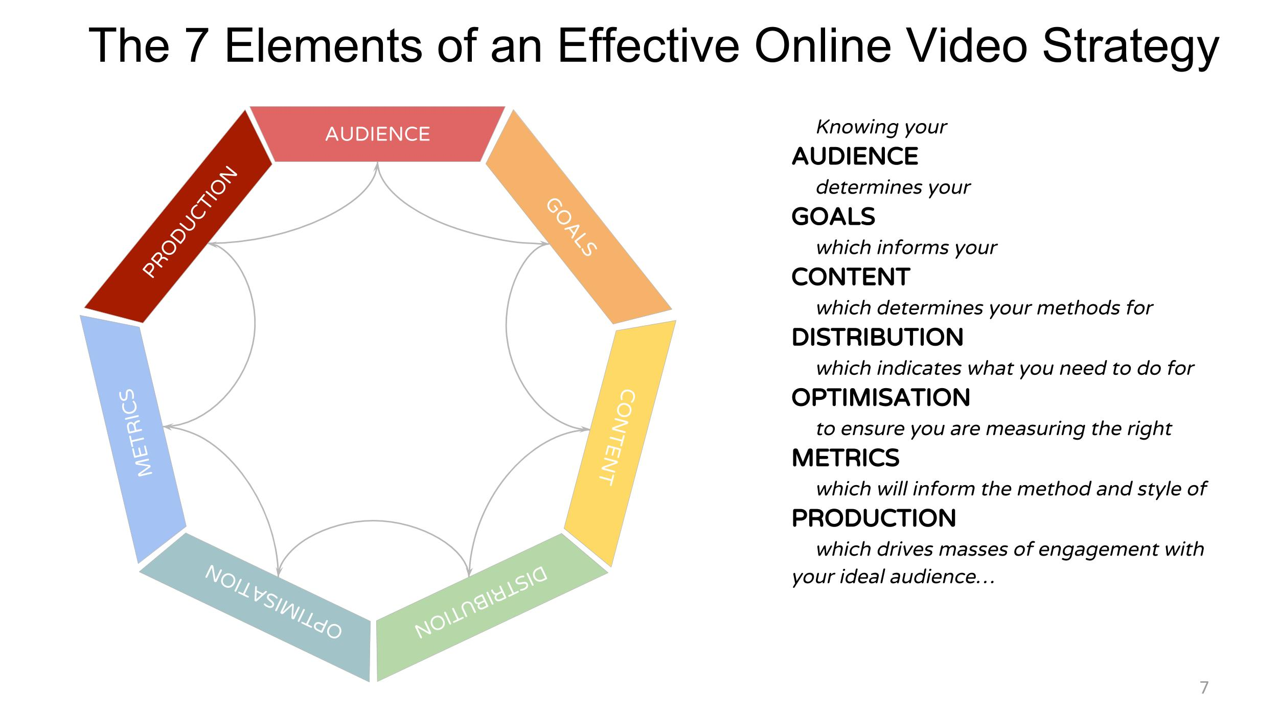 Workshop // Developing Your Online Video Strategy
